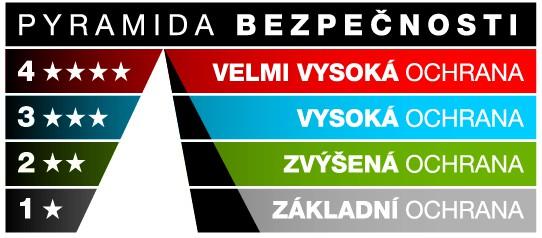 pyramida bezpečnosti
