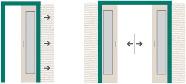 posuvne-dvere-cag-prilehle-steny-musi-zustat-prazdne