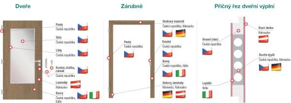 Dveře CAG - původ