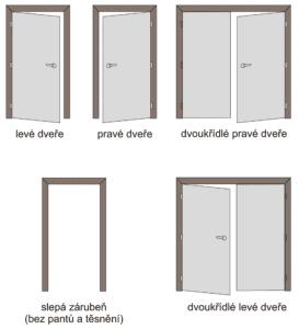 orientace otočných dveří