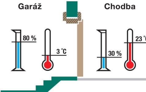 klima dveře KLIMA AL III