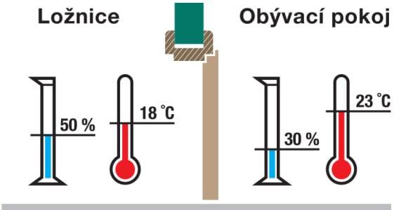 CAG klima dveře rozdíl teplot a vlhkosti